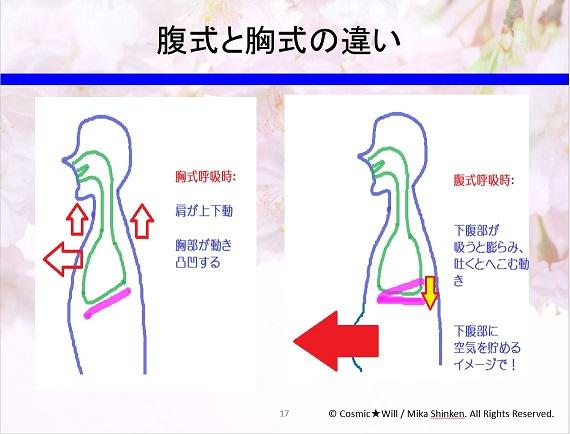 腹式呼吸の重要性。「声の力」は...